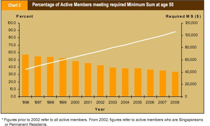 Percentage of depositors who meet the Min Sum requirements throughout the years.  Note he declining proportion and increasing Min. Sum.
