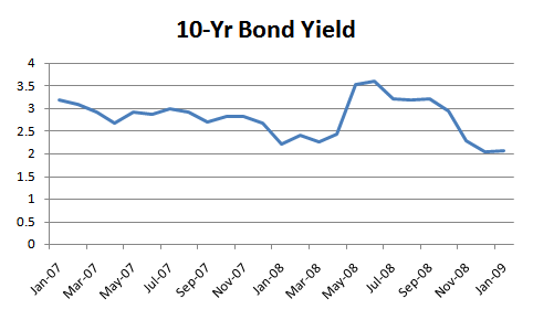 SGS 10 year bond yield