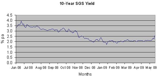10 year SGS yield