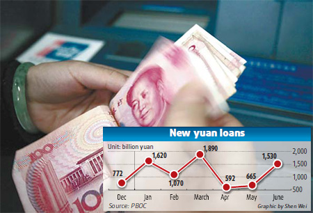 Monthly lending figures in China