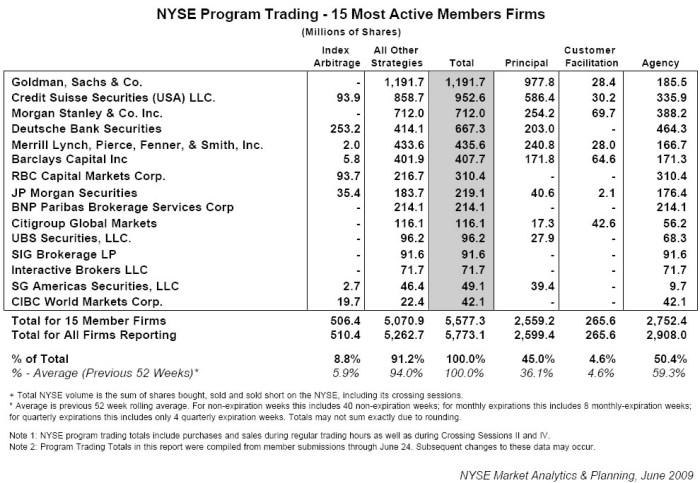 Ex-Goldman employee steals its program trading source code