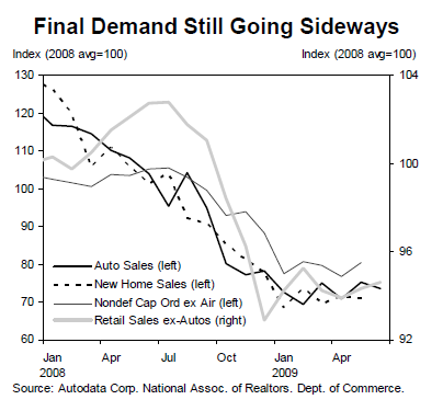 Demand is still declining...