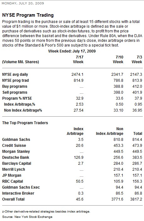 NYSE Program Trading report for week ending Jul 17th