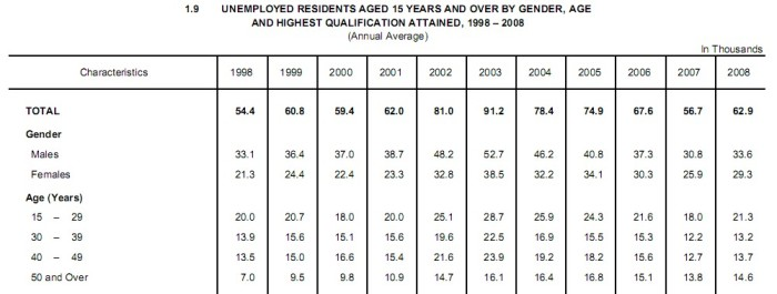1998-2008 unemployment in absolute numbers