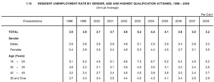1998-2008 unemployment rate