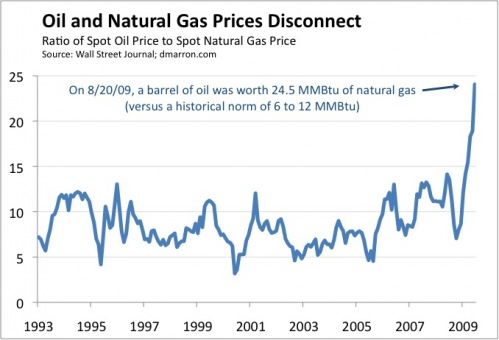 Ratio of Oil to Natural Gas prices