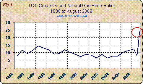 1986-2009 oil-to-gas prices