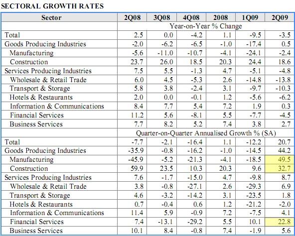 Singapore Q2 GDP Figures
