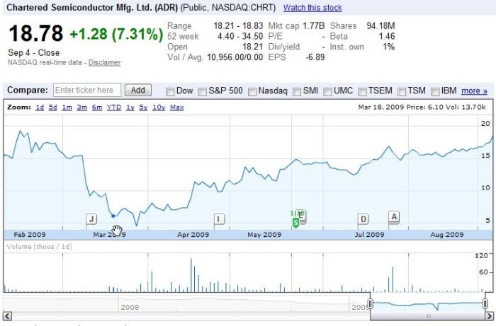 Chrt stock price