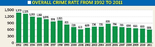 how to keep crime rates low