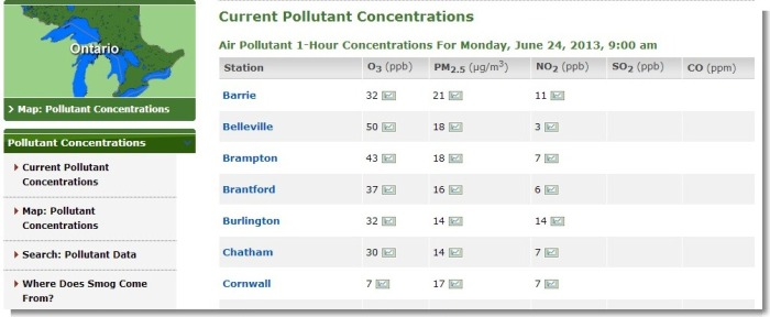 Current Pollutant Concentrations